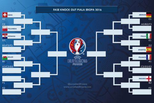 Bagan Fase Knock Out Euro 2016 Per 22 Juni 2016