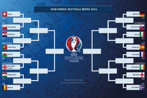Bagan Lengkap Fase Knock Out Piala Eropa 2016