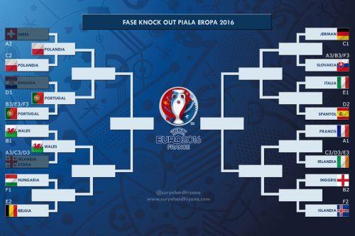 Bagan Fase Knock Out Euro 2016 Setelah Perdelapan Final Hari Pertama