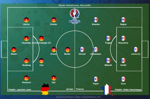 Formasi Jerman vs Prancis