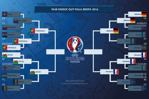 Babak Semifinal Piala Eropa 2016